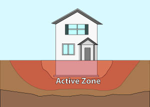 Illustration of the active zone of foundation soils under and around a foundation in Appleton.